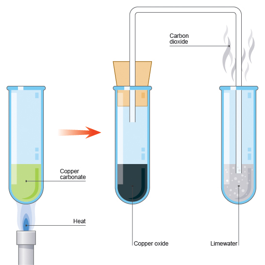 Types of chemical reactions and Thermal decomposition reactions