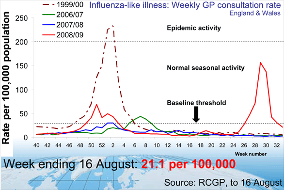 Influenza-like illness: Weekly GP consultation rate England & Wales, week ending 16 August