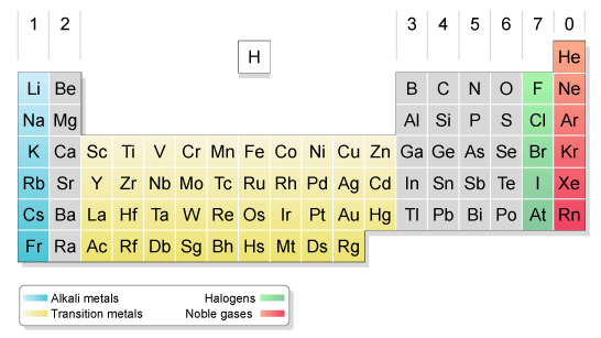 Bbc gcse bitesize overview the modern periodic table urtaz Image collections