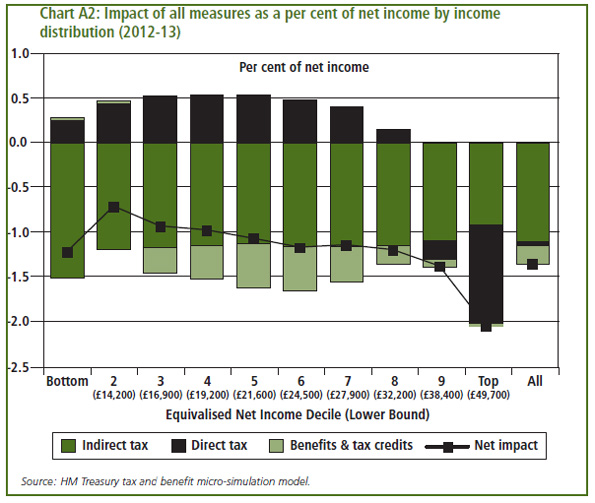 Impact of all measures as a per cent of net income by income