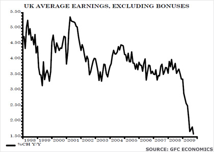 Graph showing UK average earnings, excluding bonuses