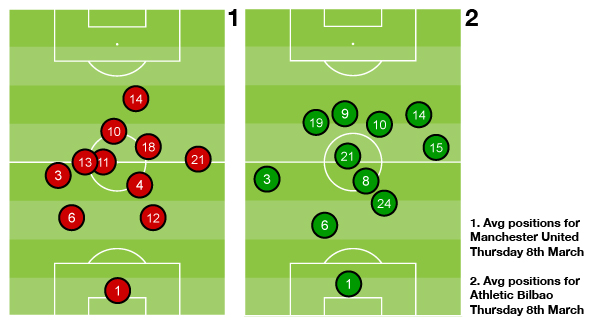 Athletic's average positioning allowed them to attack from the full width of the pitch