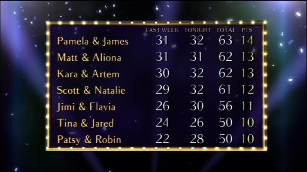 The top half of the Scoreboard for Week 2 of Strictly 2010.