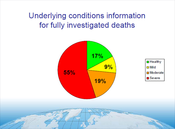 Underlying conditions information for fully investigated deaths
