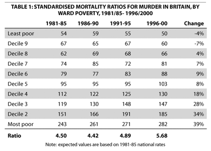 mortality ratios for murder in Britain, by wealth, 1981/5-1996/2000